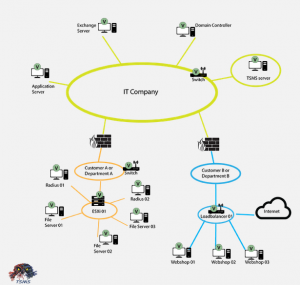Set up monitoring IT Network company