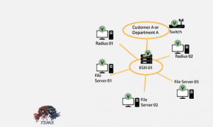 Set up monitoring IT network: Customer A