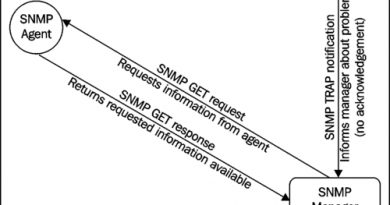 SNMP get; SNMP trap: SNMP set